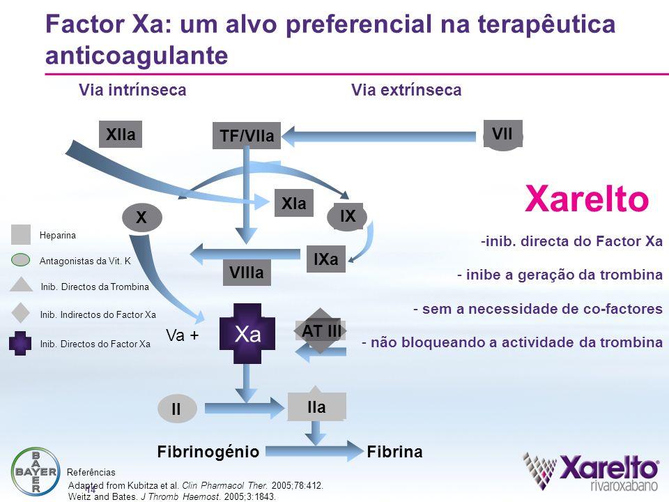 14 Antagonistas da Vit. K XIIa TF/VIIa XIa IXa VIIIa Xa Factor Xa: um alvo preferencial na terapêutica anticoagulante IX X FibrinogénioFibrina II Via