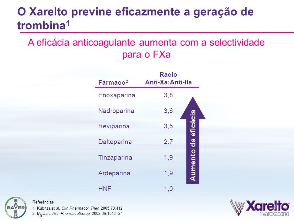 15 Fármaco 2 Racio Anti-Xa:Anti-IIa Enoxaparina3,8 Nadroparina3,6 Reviparina3,5 Dalteparina2.7 Tinzaparina1,9 Ardeparina1,9 HNF1,0 2. McCart. Ann Phar