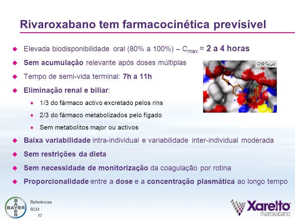 17 Rivaroxabano tem farmacocinética prevísivel Elevada biodisponibilidade oral (80% a 100%) – C max = 2 a 4 horas Sem acumulação relevante após doses