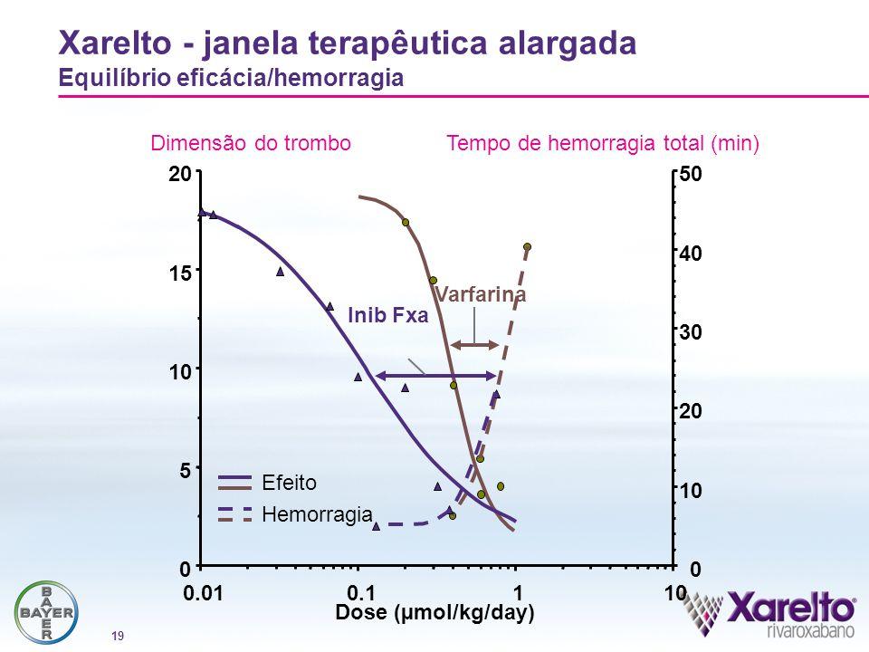19 Xarelto - janela terapêutica alargada Equilíbrio eficácia/hemorragia Inib Fxa