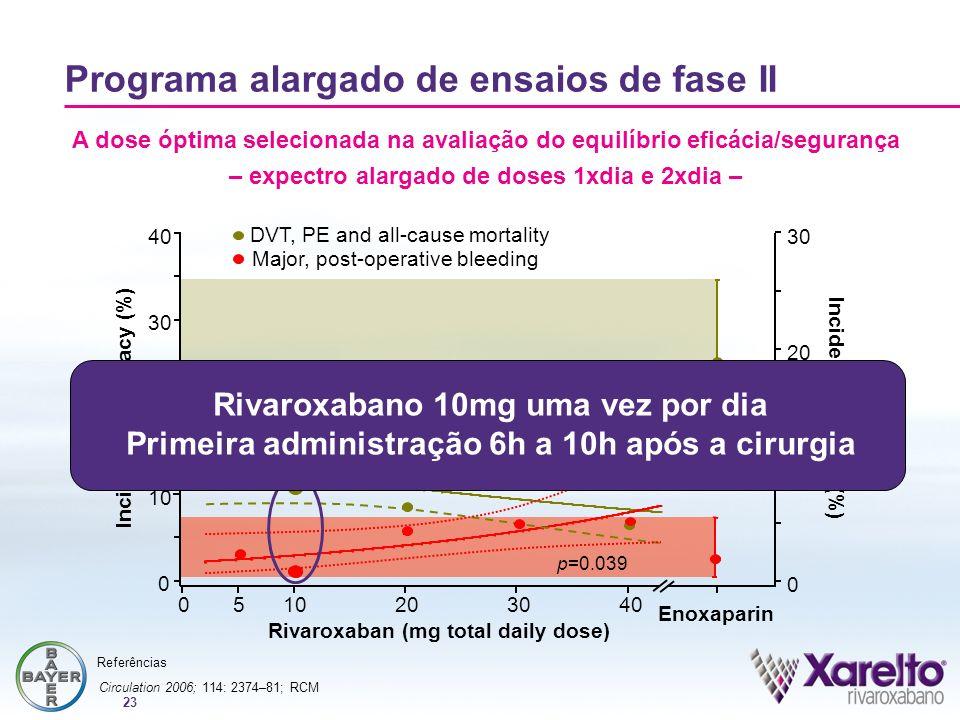23 Programa alargado de ensaios de fase II A dose óptima selecionada na avaliação do equilíbrio eficácia/segurança – expectro alargado de doses 1xdia