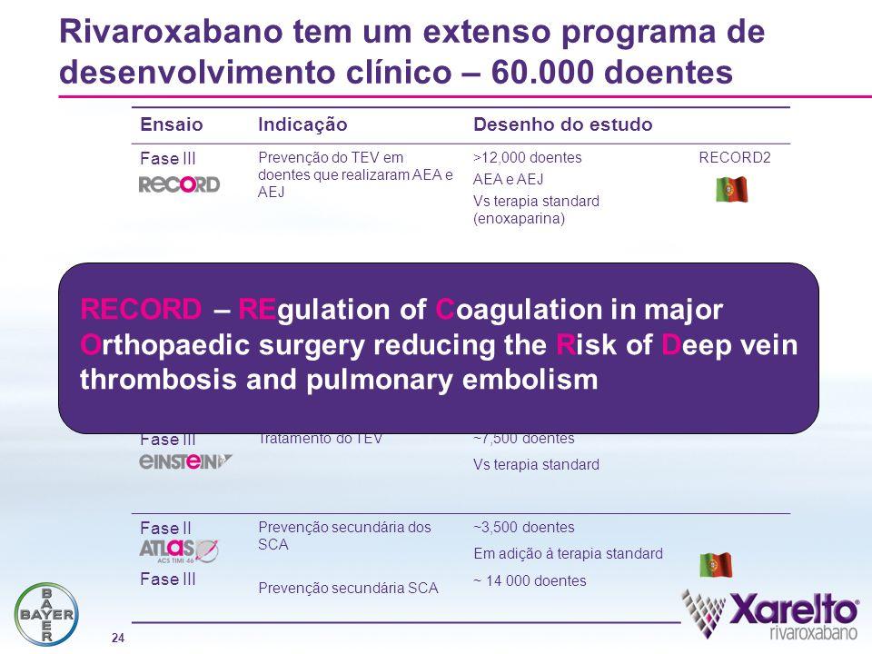 24 EnsaioIndicaçãoDesenho do estudo Fase III Prevenção do TEV em doentes que realizaram AEA e AEJ >12,000 doentes AEA e AEJ Vs terapia standard (enoxa