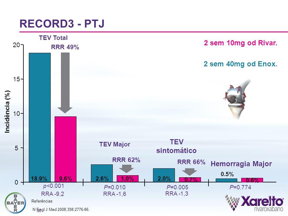 30 TEV Major RRR 62% TEV sintomático RECORD3 - PTJ Incidência (%) 2.6%1.0%2.0% 0.7% RRR 49% 0 5 10 15 20 RRR 66% 18.9%9.6% TEV Total 0.5% 0.6% Hemorra