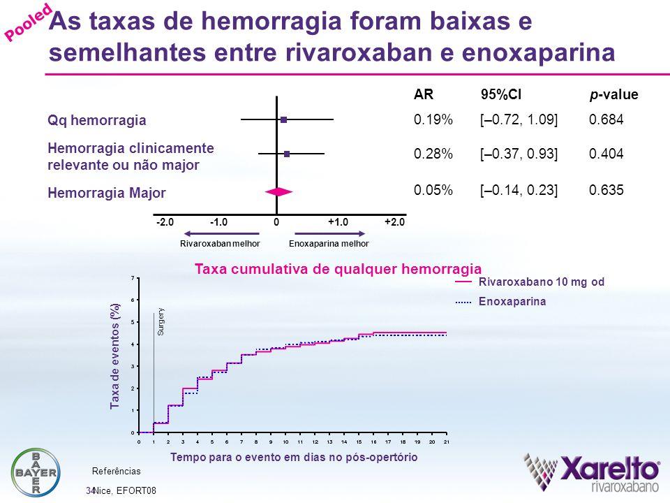 34 Hemorragia Major As taxas de hemorragia foram baixas e semelhantes entre rivaroxaban e enoxaparina Rivaroxaban melhor Enoxaparina melhor -2.00+1.0