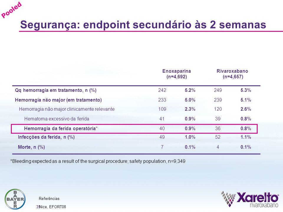 35 Segurança: endpoint secundário às 2 semanas Enoxaparina (n=4,692) Rivaroxabano (n=4,657) Qq hemorragia em tratamento, n (%)2425.2%2495.3% Hemorragi