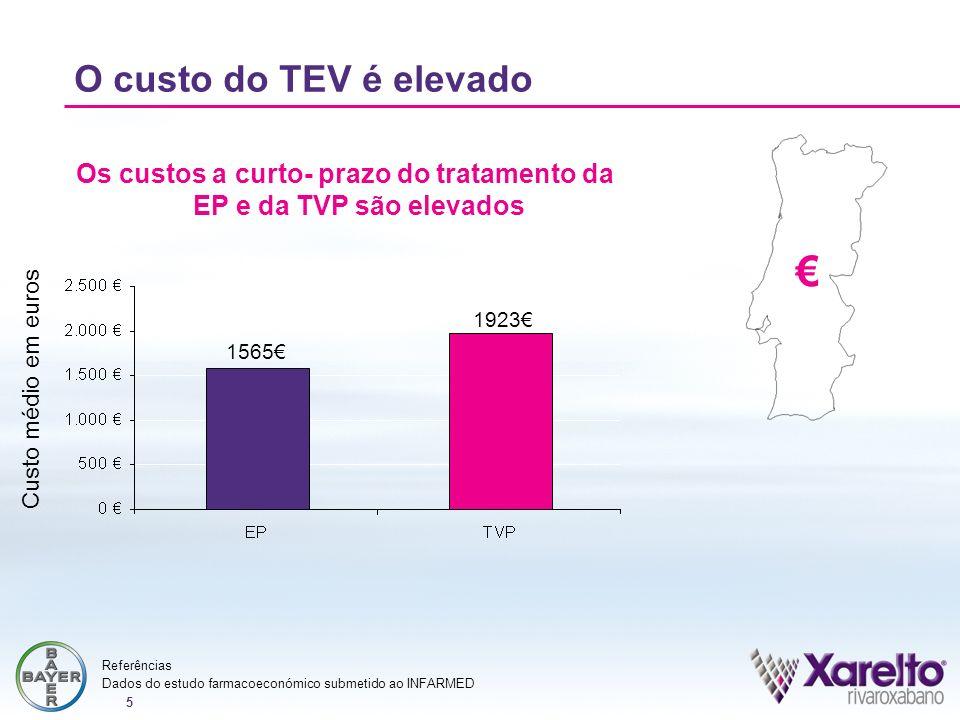 5 1565 1923 Custo médio em euros Os custos a curto- prazo do tratamento da EP e da TVP são elevados O custo do TEV é elevado Dados do estudo farmacoec