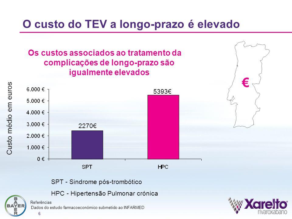 6 2270 5393 Custo médio em euros Os custos associados ao tratamento da complicações de longo-prazo são igualmente elevados O custo do TEV a longo-praz