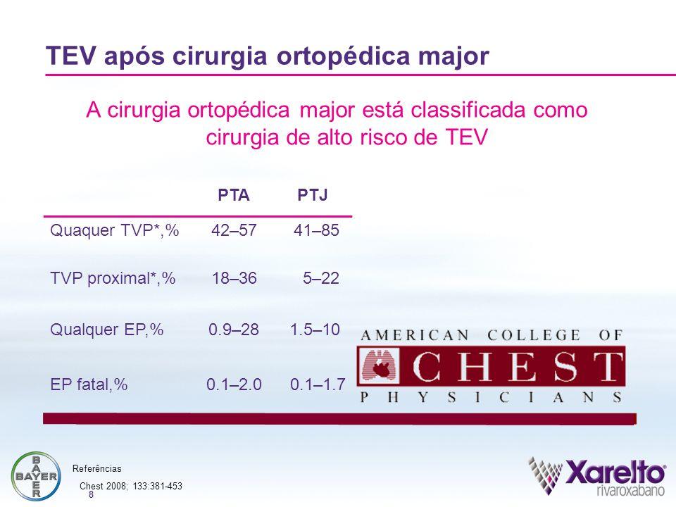 8 A cirurgia ortopédica major está classificada como cirurgia de alto risco de TEV TEV após cirurgia ortopédica major PTAPTJ Quaquer TVP*,%42–5741–85