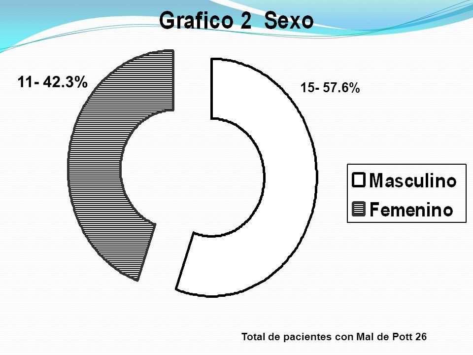 15- 57.6% 15- 57.6% 11- 42.3% 11- 42.3% Total de pacientes con Mal de Pott 26