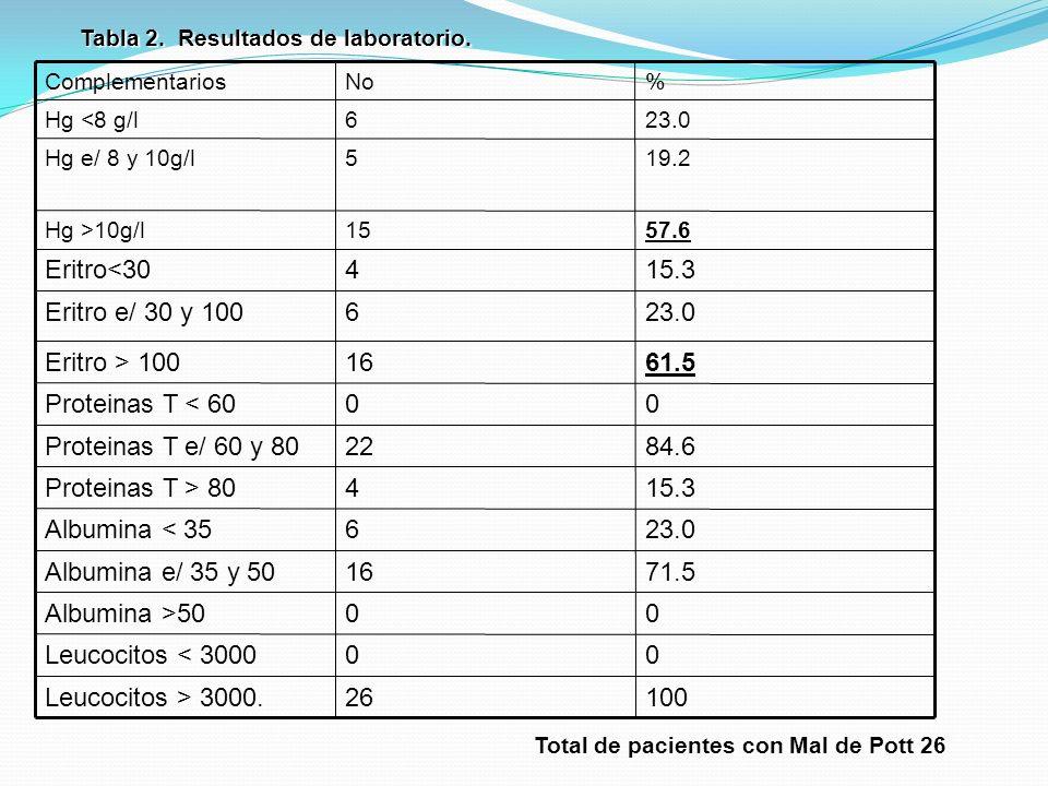 Tabla 2. Resultados de laboratorio. 10026Leucocitos > 3000. 00Leucocitos < 3000 00Albumina >50 71.516Albumina e/ 35 y 50 23.06Albumina < 35 15.34Prote
