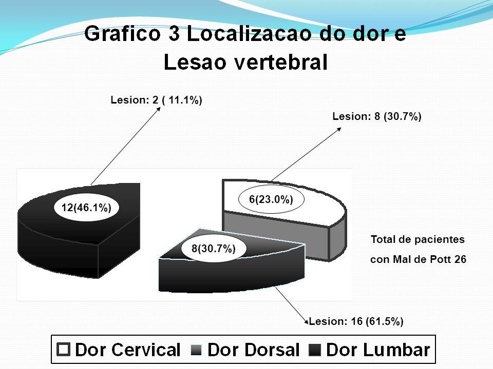 Lesion: 8 (30.7%) Lesion: 8 (30.7%) Lesion: 2 ( 11.1%) Lesion: 2 ( 11.1%) Lesion: 16 (61.5%) 12(46.1%) 8(30.7%) 6(23.0%) Total de pacientes con Mal de