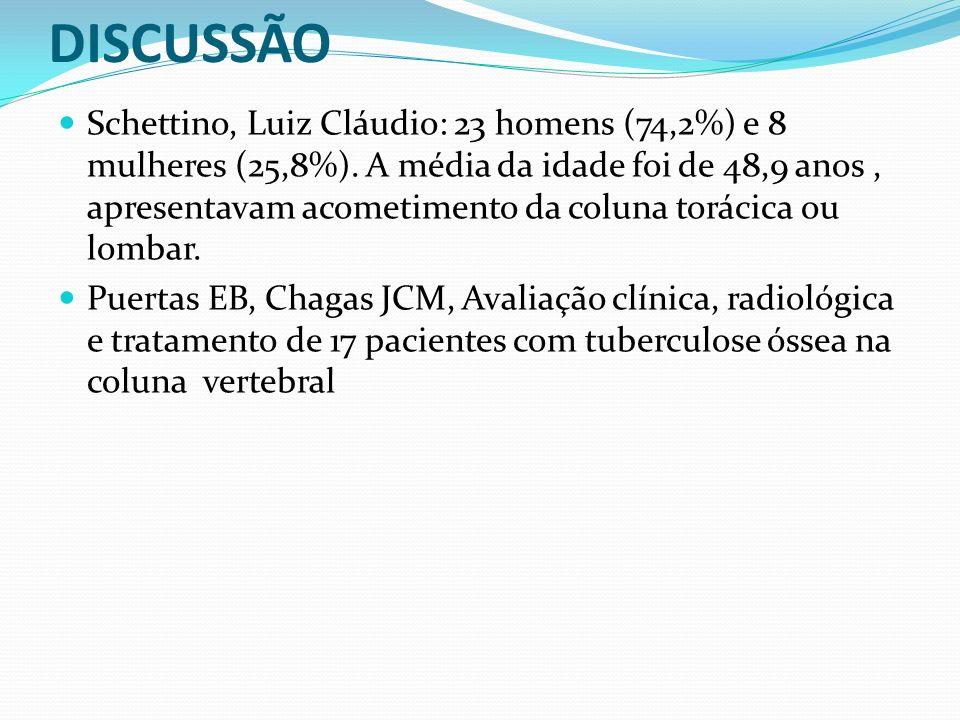 DISCUSSÃO Schettino, Luiz Cláudio: 23 homens (74,2%) e 8 mulheres (25,8%). A média da idade foi de 48,9 anos, apresentavam acometimento da coluna torá