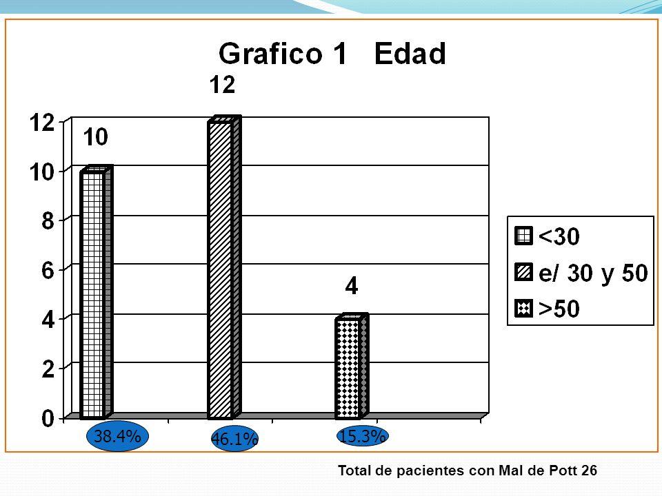 Total de pacientes con Mal de Pott 26 38.4% 46.1% 15.3%