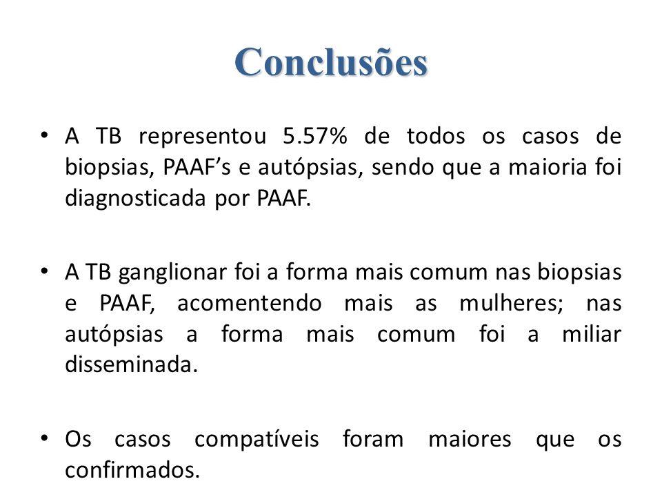 Conclusões A TB representou 5.57% de todos os casos de biopsias, PAAFs e autópsias, sendo que a maioria foi diagnosticada por PAAF. A TB ganglionar fo