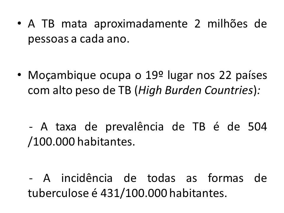 A TB mata aproximadamente 2 milhões de pessoas a cada ano. Moçambique ocupa o 19º lugar nos 22 países com alto peso de TB (High Burden Countries): - A