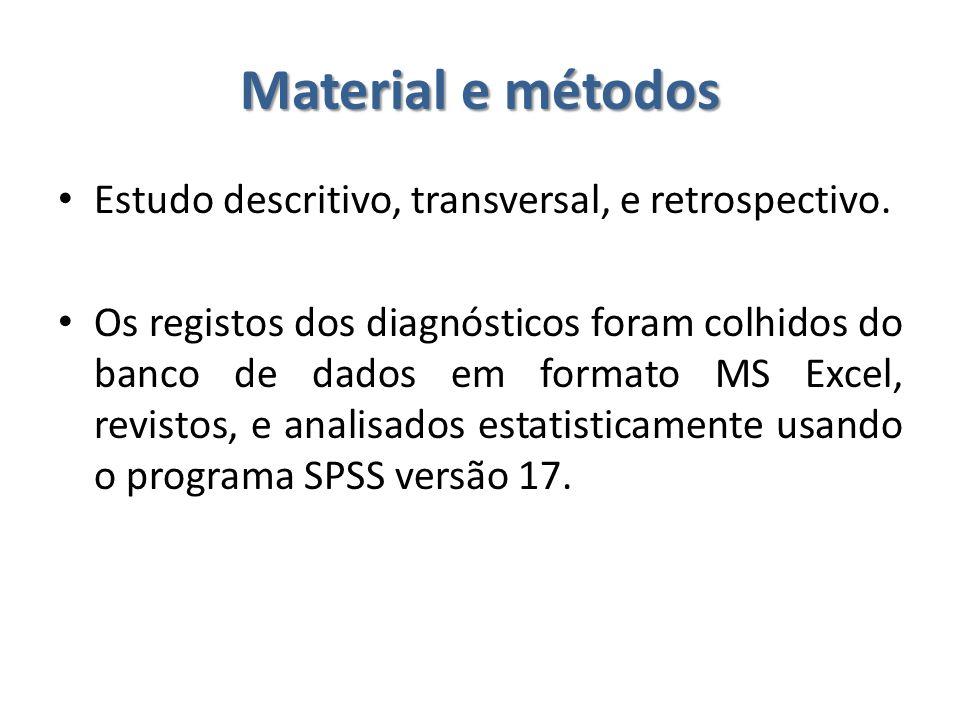 Material e métodos Estudo descritivo, transversal, e retrospectivo. Os registos dos diagnósticos foram colhidos do banco de dados em formato MS Excel,