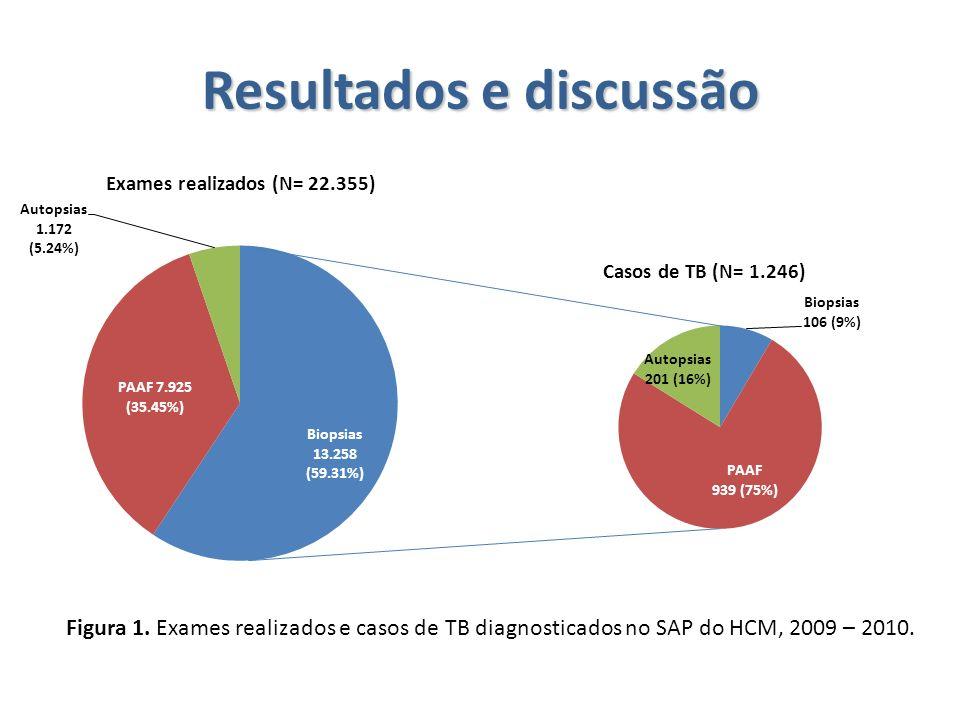 Resultados e discussão Figura 1. Exames realizados e casos de TB diagnosticados no SAP do HCM, 2009 – 2010.