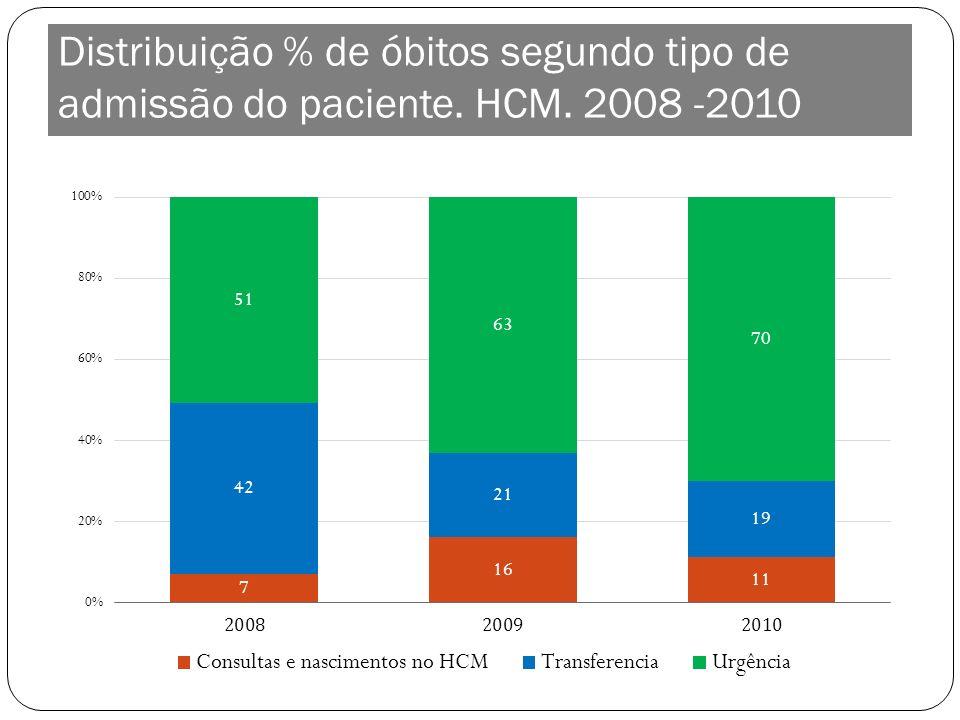 Distribuição % de óbitos segundo tipo de admissão do paciente. HCM. 2008 -2010