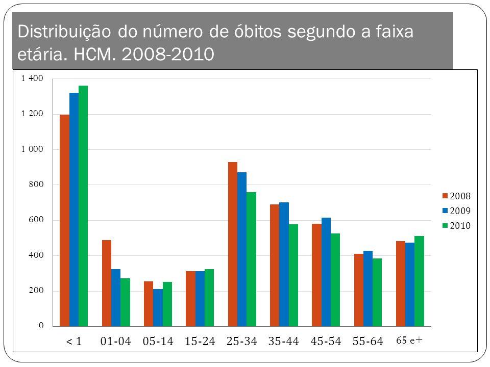 Distribuição do número de óbitos segundo a faixa etária. HCM. 2008-2010