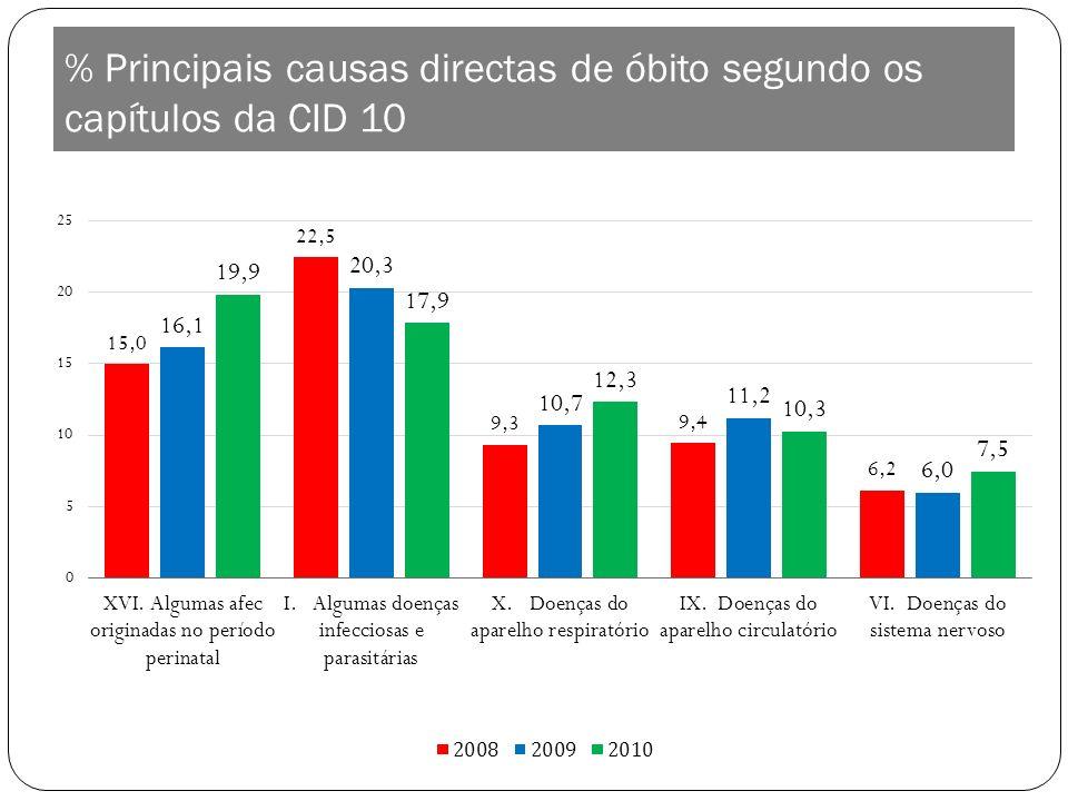 % Principais causas directas de óbito segundo os capítulos da CID 10