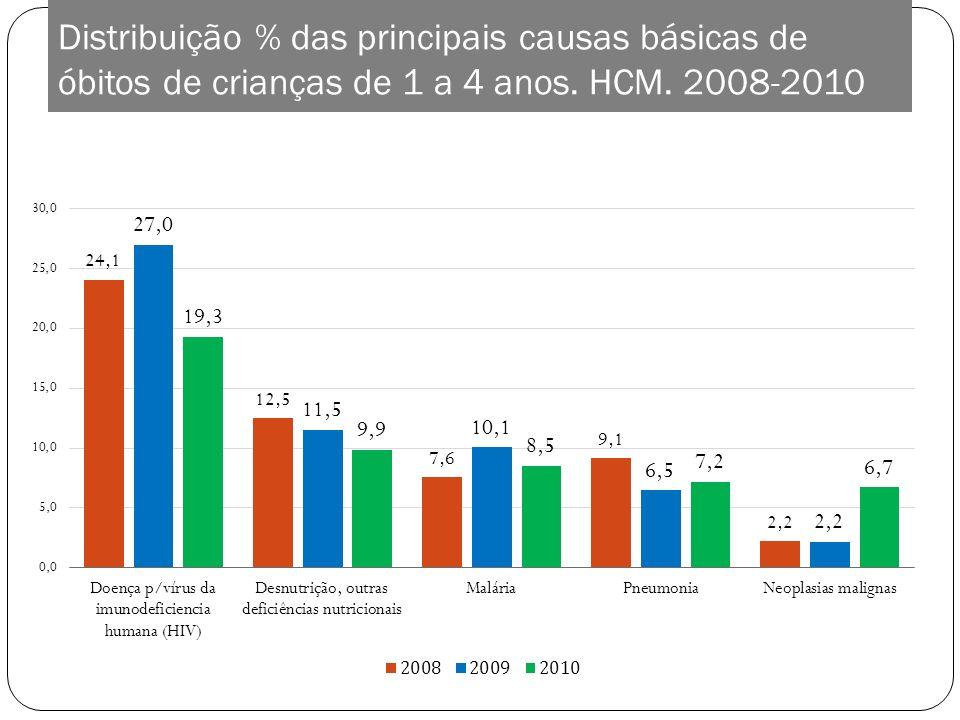 Distribuição % das principais causas básicas de óbitos de crianças de 1 a 4 anos. HCM. 2008-2010
