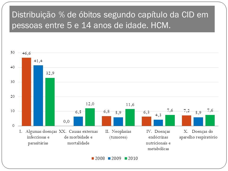 Distribuição % de óbitos segundo capítulo da CID em pessoas entre 5 e 14 anos de idade. HCM.