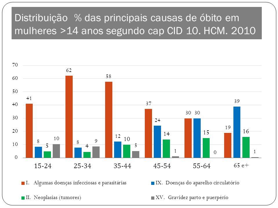 Distribuição % das principais causas de óbito em mulheres >14 anos segundo cap CID 10. HCM. 2010