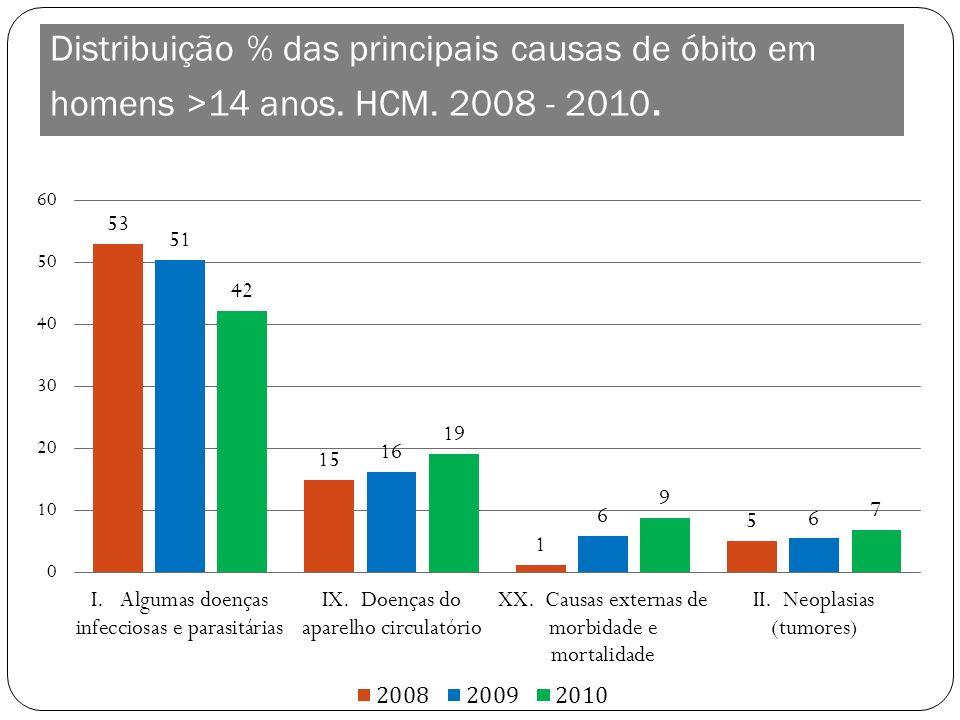 Distribuição % das principais causas de óbito em homens >14 anos. HCM. 2008 - 2010.