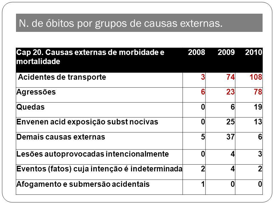 N. de óbitos por grupos de causas externas. Cap 20. Causas externas de morbidade e mortalidade 200820092010 Acidentes de transporte374108 Agressões623