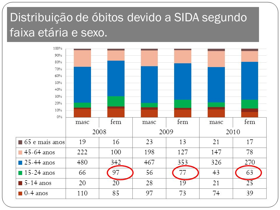 Distribuição de óbitos devido a SIDA segundo faixa etária e sexo.