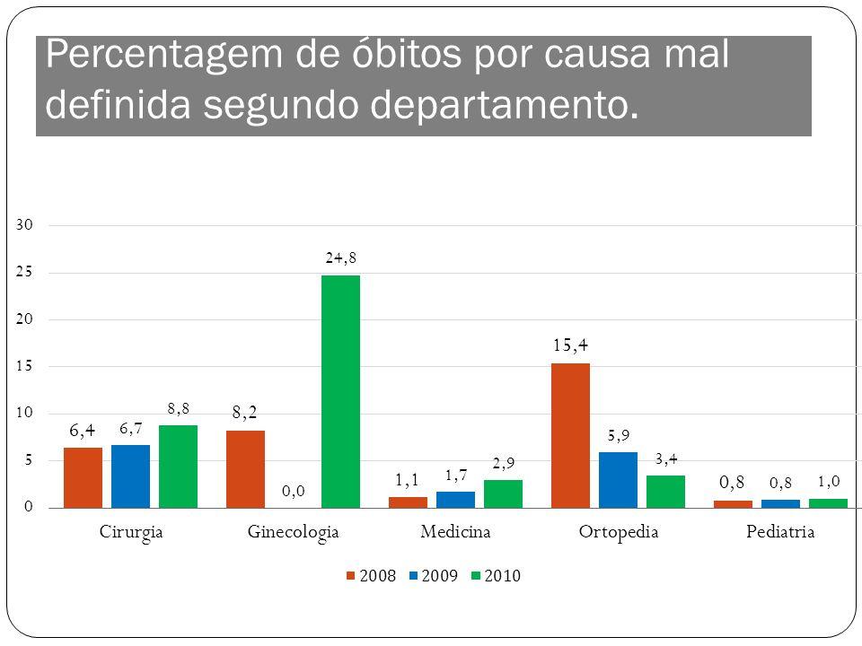 Percentagem de óbitos por causa mal definida segundo departamento.
