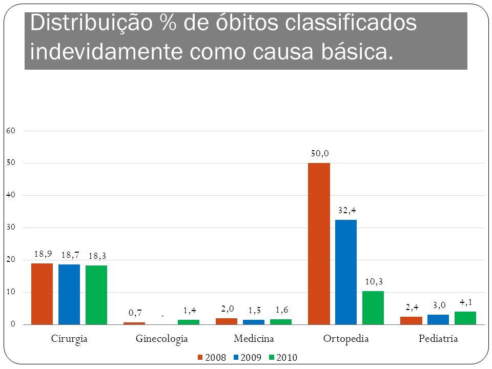 Distribuição % de óbitos classificados indevidamente como causa básica.