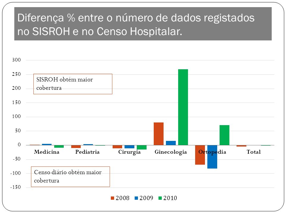 Diferença % entre o número de dados registados no SISROH e no Censo Hospitalar. SISROH obtém maior cobertura