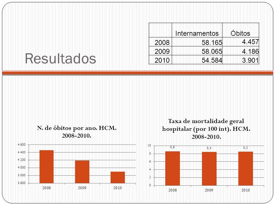 Taxa de mortalidade hospitalar por 100 internamento em cada departamento- HCM. 2008-2010