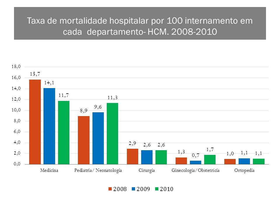 Distribuição % e quantidade de óbitos por departamento segundo tempo de admissão. 2008 2009 2010