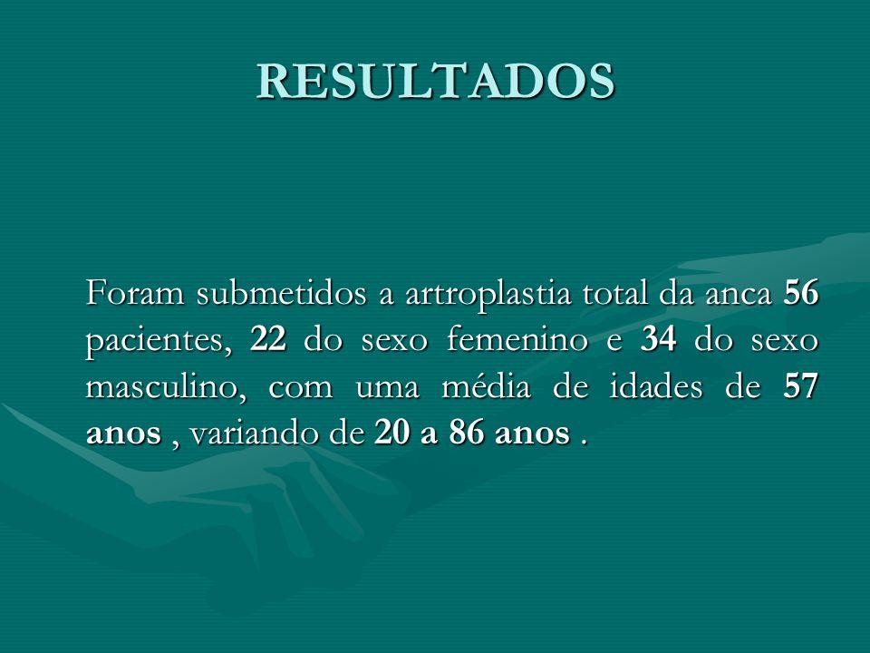 RESULTADOS Foram submetidos a artroplastia total da anca 56 pacientes, 22 do sexo femenino e 34 do sexo masculino, com uma média de idades de 57 anos,
