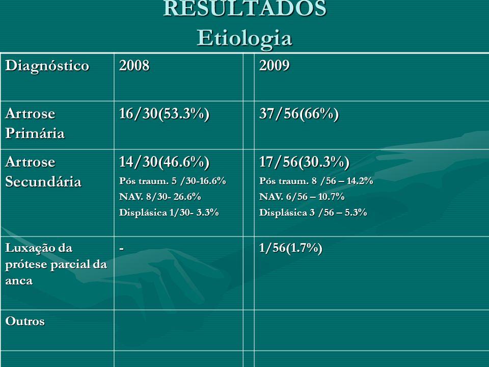 Diagnóstico20082009 Artrose Primária 16/30(53.3%)37/56(66%) Artrose Secundária 14/30(46.6%) Pós traum. 5 /30-16.6% NAV. 8/30- 26.6% Displásica 1/30- 3