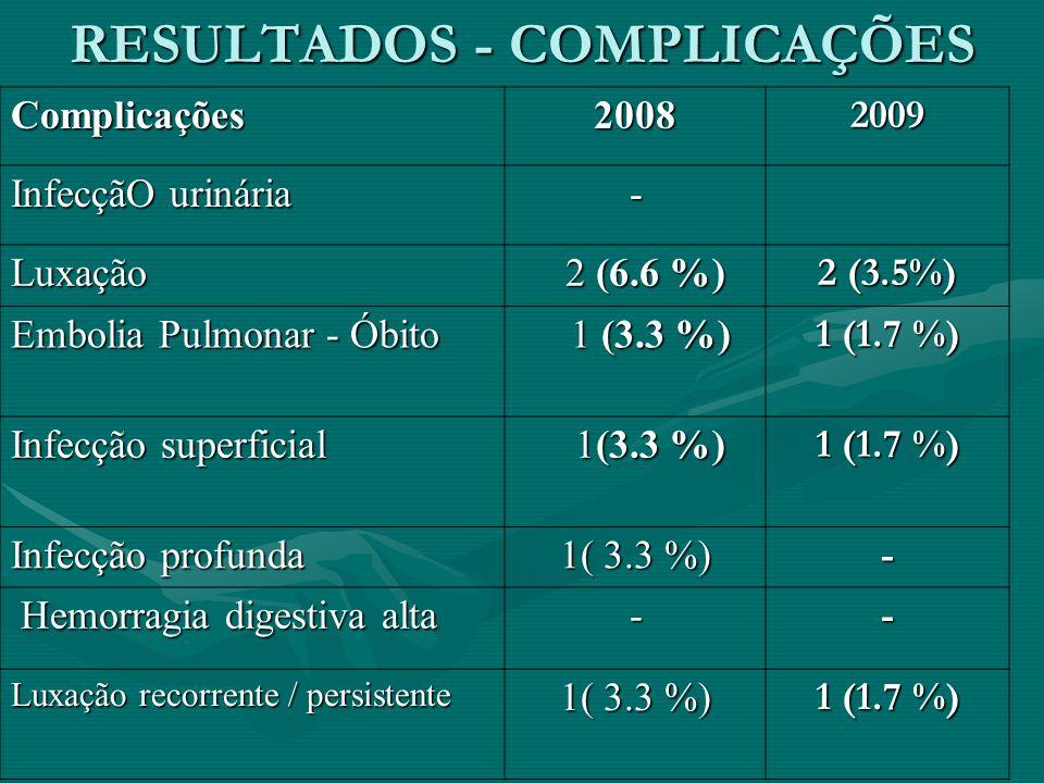 RESULTADOS - COMPLICAÇÕES Complicações20082009 InfecçãO urinária - Luxação 2 (6.6 %) 2 (6.6 %) 2 (3.5%) Embolia Pulmonar - Óbito 1 (3.3 %) 1 (3.3 %) 1