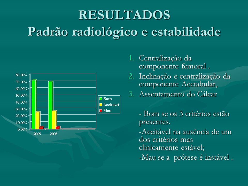 RESULTADOS Padrão radiológico e estabilidade 1.Centralização da componente femoral. 2.Inclinação e centralização da componente Acetabular, 3.Assentame
