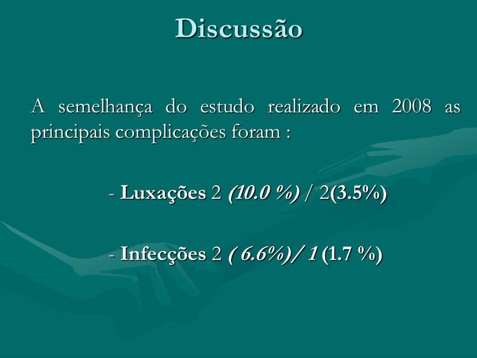 Discussão A semelhança do estudo realizado em 2008 as principais complicações foram : - Luxações 2 (10.0 %) / 2(3.5%) - Infecções 2 ( 6.6%)/ 1 (1.7 %)