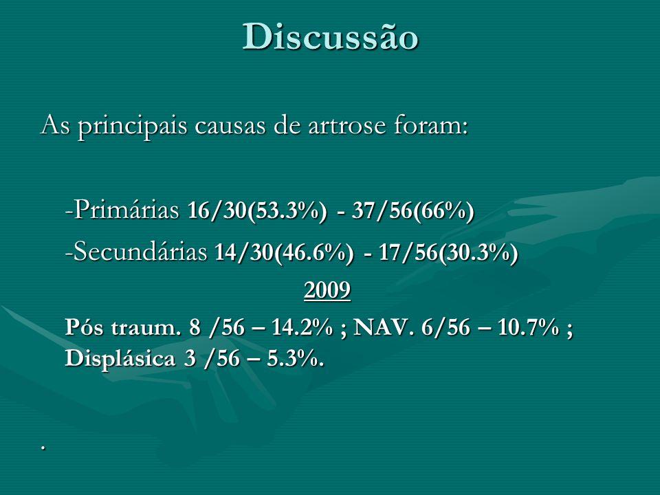 Discussão As principais causas de artrose foram: -Primárias 16/30(53.3%) - 37/56(66%) -Secundárias 14/30(46.6%) - 17/56(30.3%) 2009 Pós traum. 8 /56 –