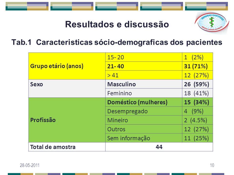 Resultados e discussão Tab.1 Caracteristicas sócio-demograficas dos pacientes 28-05-201110 Grupo etário (anos) 15- 201 (2%) 21- 4031 (71%) > 4112 (27%
