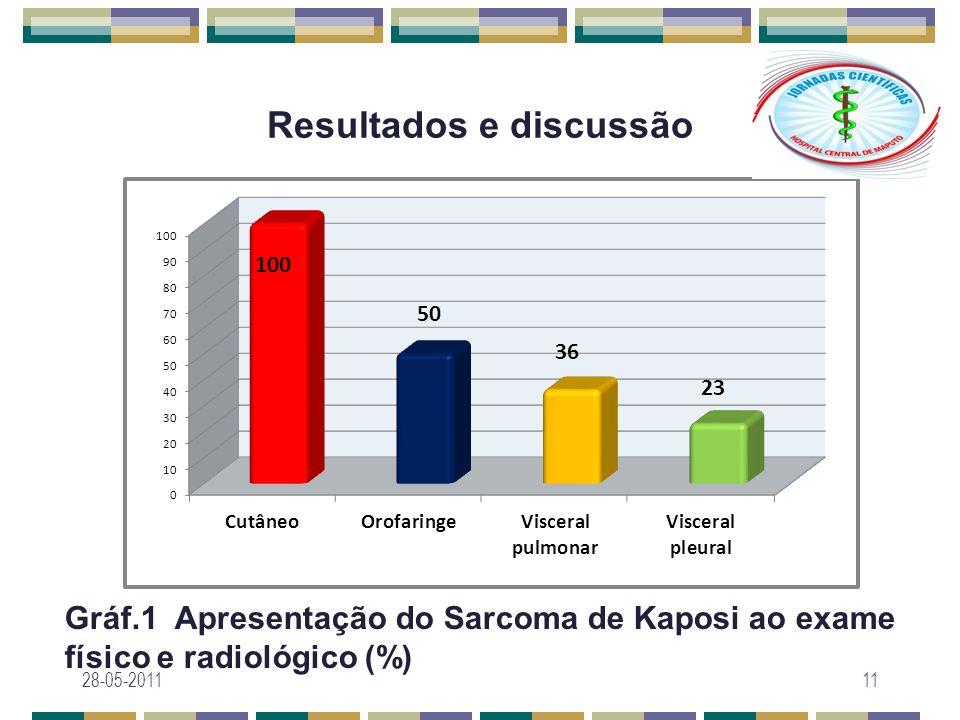 Resultados e discussão Gráf.1 Apresentação do Sarcoma de Kaposi ao exame físico e radiológico (%) 28-05-201111