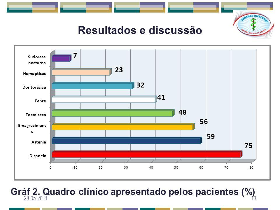 Resultados e discussão Gráf 2. Quadro clínico apresentado pelos pacientes (%) 28-05-201113