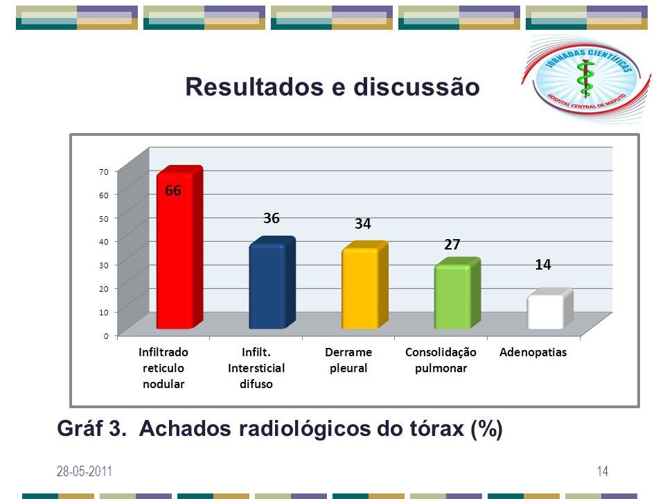 Resultados e discussão Gráf 3. Achados radiológicos do tórax (%) 28-05-201114