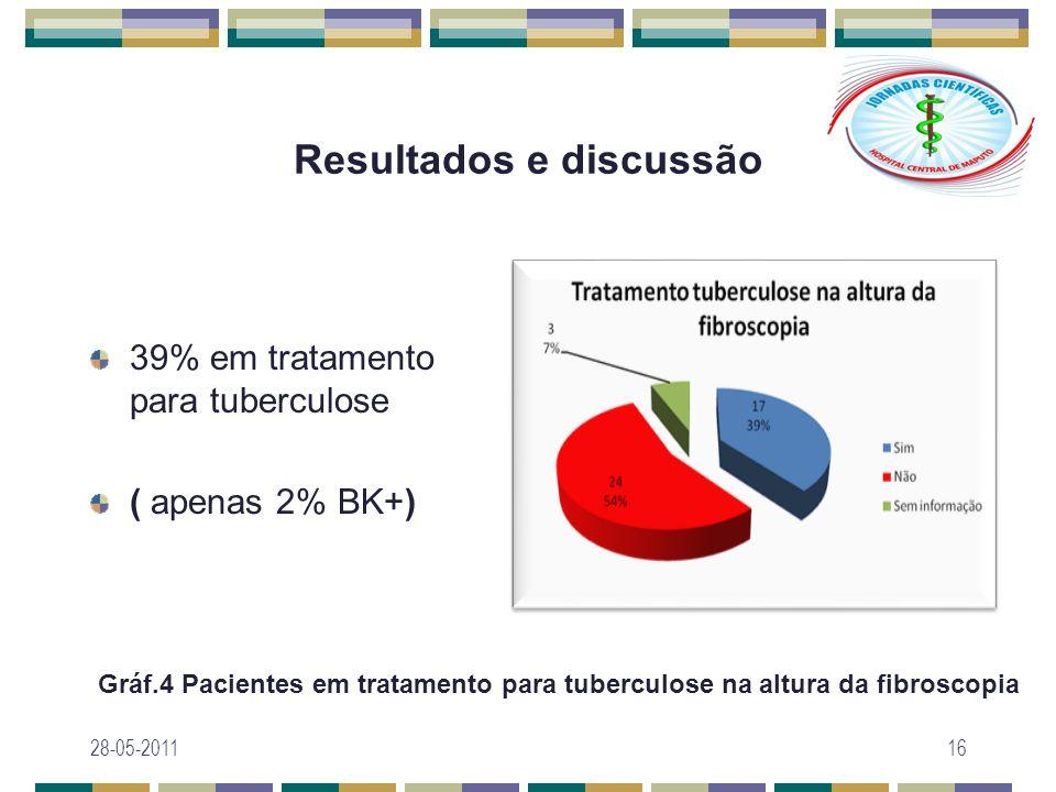Resultados e discussão 39% em tratamento para tuberculose ( apenas 2% BK+) 28-05-201116 Gráf.4 Pacientes em tratamento para tuberculose na altura da f