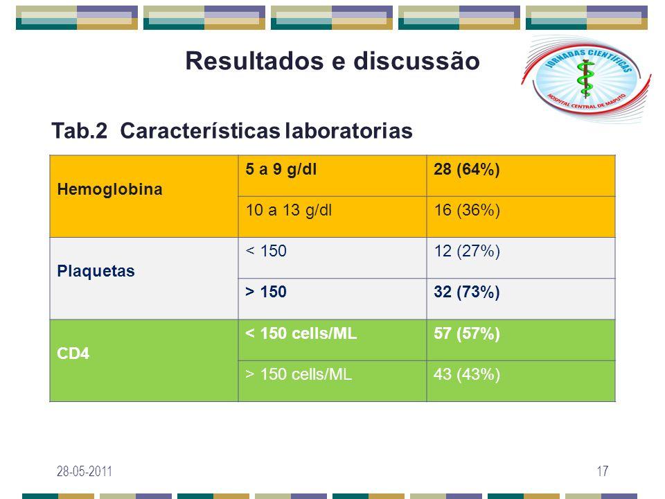 Resultados e discussão 28-05-201117 Tab.2 Características laboratorias Hemoglobina 5 a 9 g/dl28 (64%) 10 a 13 g/dl16 (36%) Plaquetas < 15012 (27%) > 1