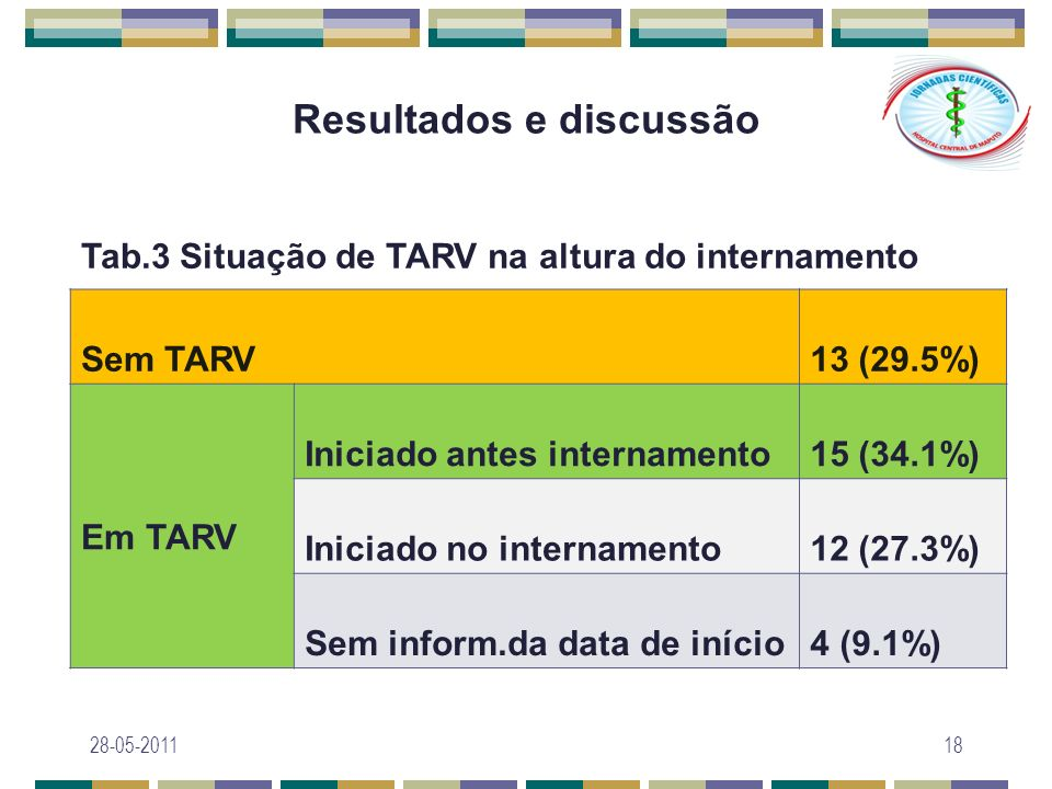 Resultados e discussão Sem TARV13 (29.5%) Em TARV Iniciado antes internamento15 (34.1%) Iniciado no internamento12 (27.3%) Sem inform.da data de iníci