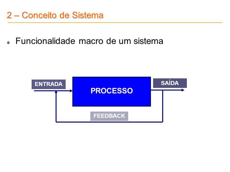 2 – Conceito de Sistema Exemplo de uma padaria PADARIA Farinha Fermento Pão Sal Água CLIENTESCLIENTES FORINECEDORESFORINECEDORES Opinião do Cliente