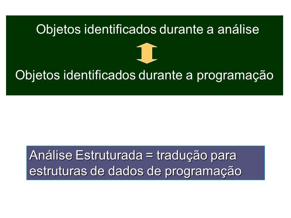 Objetos identificados durante a análise Objetos identificados durante a programação Análise Estruturada = tradução para estruturas de dados de program